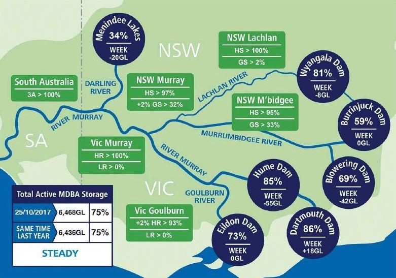Trade limits impacting water price
