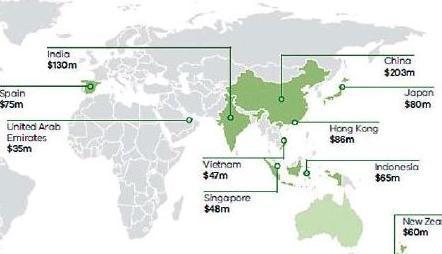 Export totals a historical high